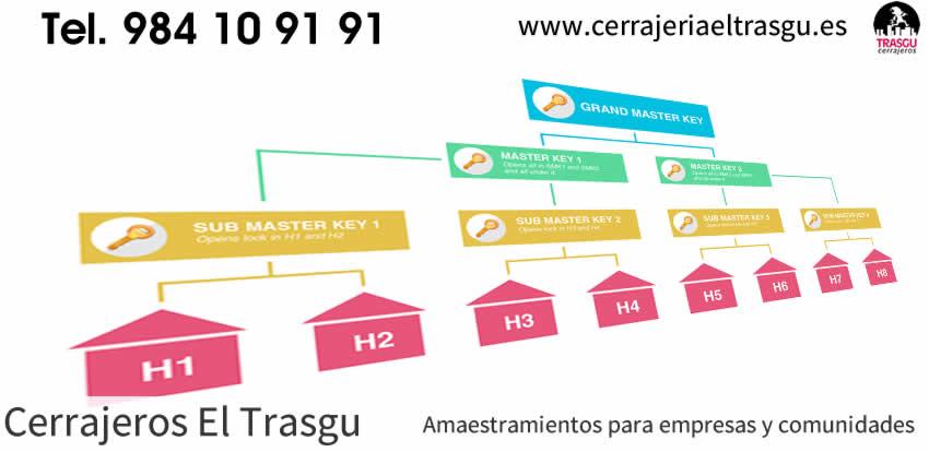 AMAESTRAMIENTOS para empresas y comunidades Asturias